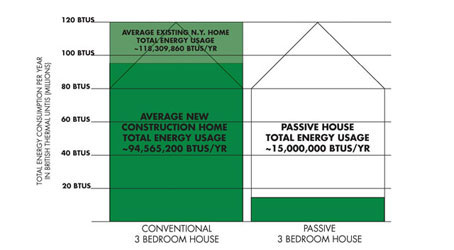 energy consumption passive house vs conventional house